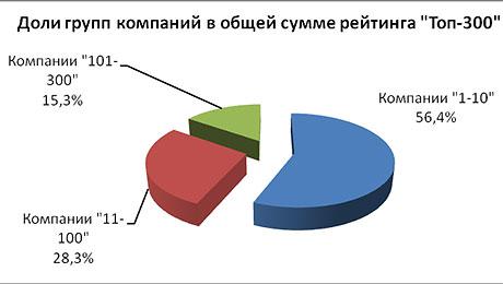 Акции банков москвы